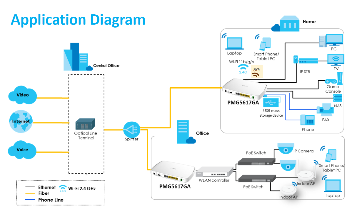 Application First Diagram