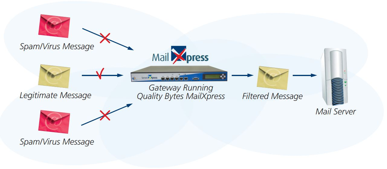 MailXpress Network Positioning Diagram